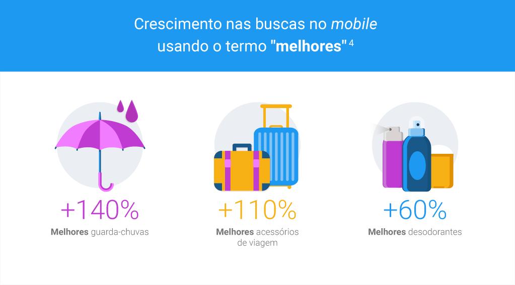 Decisões dos Consumidores - Buscas com o Termo Melhor